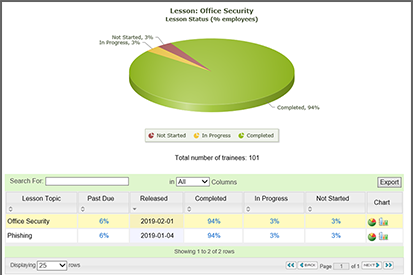 Security Awareness Training status report from the Security Mentor LMS