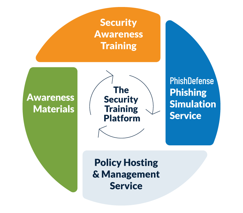 Graphical representation of four key services provided in the Security Mentor Training Platform